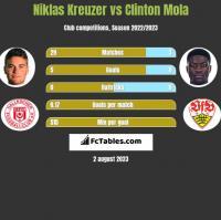 Niklas Kreuzer vs Clinton Mola h2h player stats