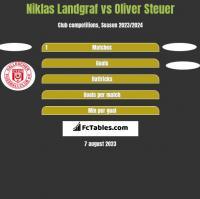 Niklas Landgraf vs Oliver Steuer h2h player stats