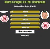 Niklas Landgraf vs Toni Lindenhahn h2h player stats