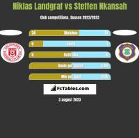 Niklas Landgraf vs Steffen Nkansah h2h player stats