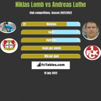 Niklas Lomb vs Andreas Luthe h2h player stats