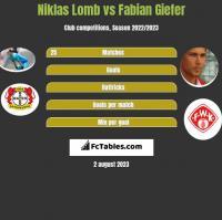 Niklas Lomb vs Fabian Giefer h2h player stats