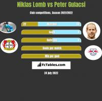 Niklas Lomb vs Peter Gulacsi h2h player stats