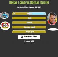 Niklas Lomb vs Roman Buerki h2h player stats