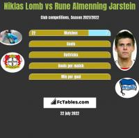 Niklas Lomb vs Rune Almenning Jarstein h2h player stats