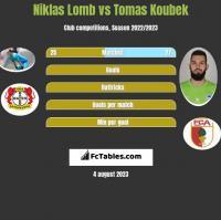 Niklas Lomb vs Tomas Koubek h2h player stats