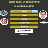 Niklas Lomb vs Lennart Grill h2h player stats