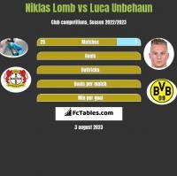 Niklas Lomb vs Luca Unbehaun h2h player stats