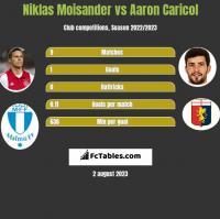 Niklas Moisander vs Aaron Caricol h2h player stats