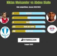 Niklas Moisander vs Abdou Diallo h2h player stats