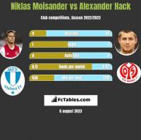 Niklas Moisander vs Alexander Hack h2h player stats