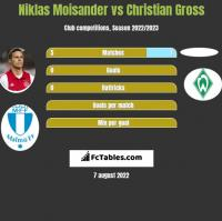 Niklas Moisander vs Christian Gross h2h player stats