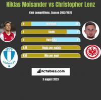 Niklas Moisander vs Christopher Lenz h2h player stats