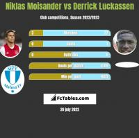 Niklas Moisander vs Derrick Luckassen h2h player stats