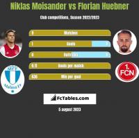 Niklas Moisander vs Florian Huebner h2h player stats