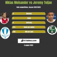 Niklas Moisander vs Jeremy Toljan h2h player stats