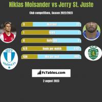Niklas Moisander vs Jerry St. Juste h2h player stats