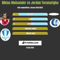 Niklas Moisander vs Jordan Torunarigha h2h player stats