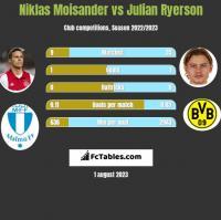 Niklas Moisander vs Julian Ryerson h2h player stats