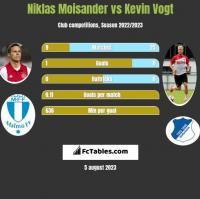 Niklas Moisander vs Kevin Vogt h2h player stats