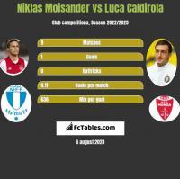 Niklas Moisander vs Luca Caldirola h2h player stats