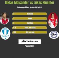 Niklas Moisander vs Lukas Kluenter h2h player stats
