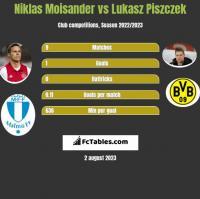 Niklas Moisander vs Lukasz Piszczek h2h player stats