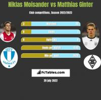 Niklas Moisander vs Matthias Ginter h2h player stats
