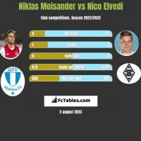 Niklas Moisander vs Nico Elvedi h2h player stats