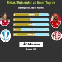 Niklas Moisander vs Omer Toprak h2h player stats