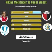 Niklas Moisander vs Oscar Wendt h2h player stats