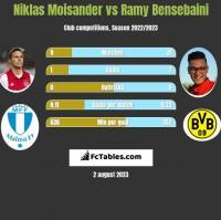 Niklas Moisander vs Ramy Bensebaini h2h player stats