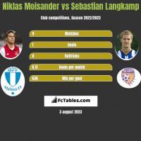 Niklas Moisander vs Sebastian Langkamp h2h player stats
