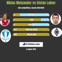 Niklas Moisander vs Stefan Lainer h2h player stats