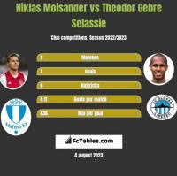 Niklas Moisander vs Theodor Gebre Selassie h2h player stats