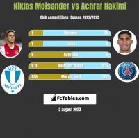 Niklas Moisander vs Achraf Hakimi h2h player stats