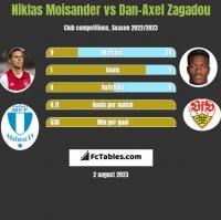 Niklas Moisander vs Dan-Axel Zagadou h2h player stats