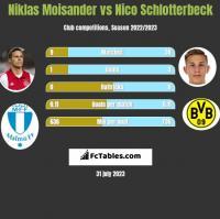Niklas Moisander vs Nico Schlotterbeck h2h player stats