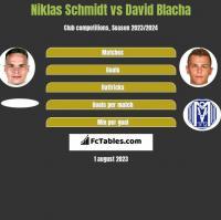 Niklas Schmidt vs David Blacha h2h player stats