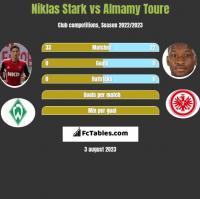Niklas Stark vs Almamy Toure h2h player stats