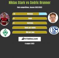 Niklas Stark vs Cedric Brunner h2h player stats