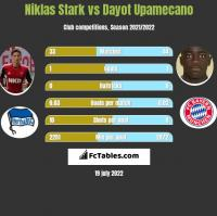 Niklas Stark vs Dayot Upamecano h2h player stats