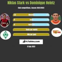 Niklas Stark vs Dominique Heintz h2h player stats
