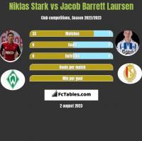 Niklas Stark vs Jacob Barrett Laursen h2h player stats