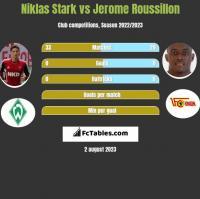 Niklas Stark vs Jerome Roussillon h2h player stats