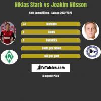 Niklas Stark vs Joakim Nilsson h2h player stats