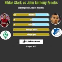 Niklas Stark vs John Anthony Brooks h2h player stats