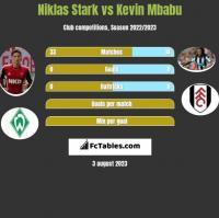 Niklas Stark vs Kevin Mbabu h2h player stats