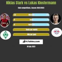 Niklas Stark vs Lukas Klostermann h2h player stats
