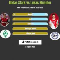 Niklas Stark vs Lukas Kluenter h2h player stats
